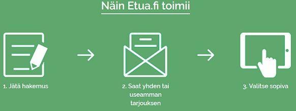 Tällä tavalla Etua.fi toimii.